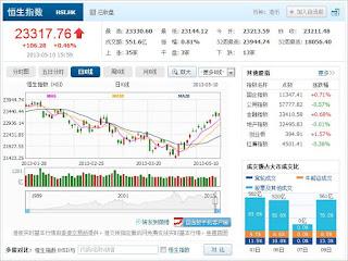 中国株コバンザメ投資 香港ハンセン指数20130510