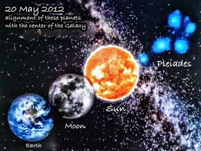 http://1.bp.blogspot.com/-aL2EoqDExQw/T7JDfC9gRLI/AAAAAAAAHPM/7e--o8RPZL8/s1600/Solar%2BEclipse%2BEarth%2BSun%2BPleiades%2BAlignment%2B20th%2BMay%2B2012.jpg