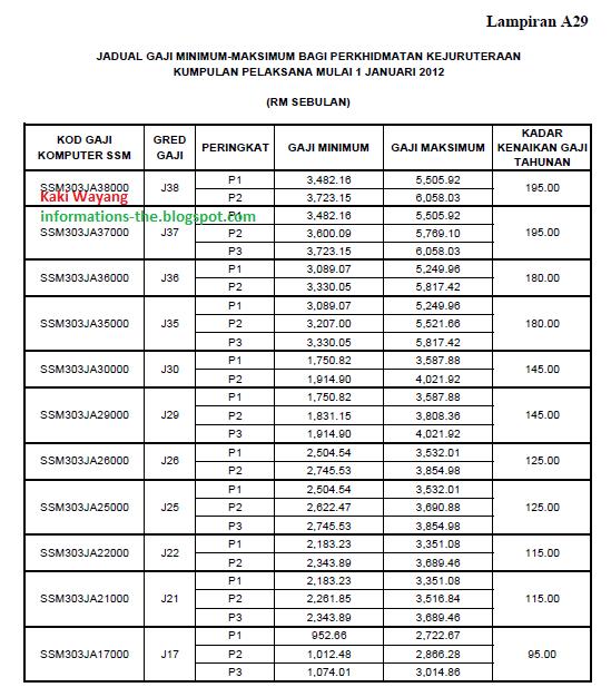 Jadual Gaji Gred J17 - J38 (Mengikut Pekeliling Perkhidmatan Bil. 2
