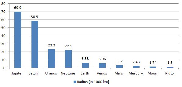 Radius of solar system objects and planets compared visually in a graph
