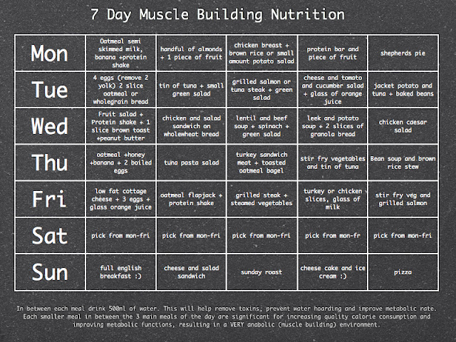 3D-Muscle.com: 7 Day Muscle Building Meal Planner