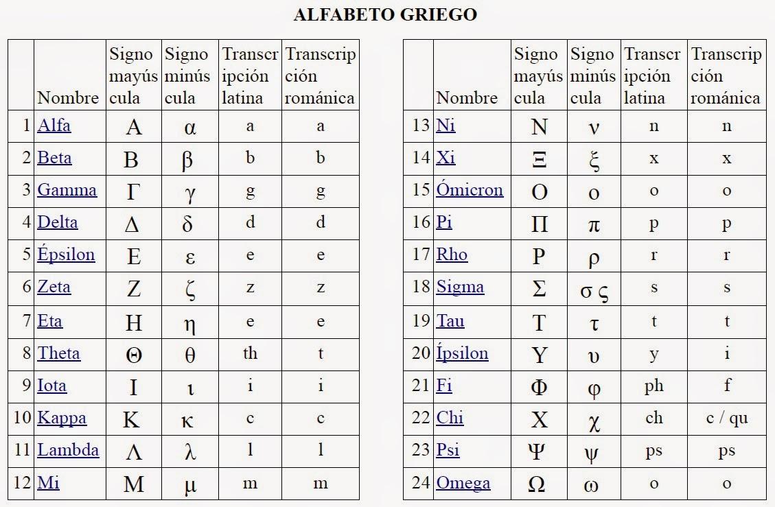 traductor letras griegas el libro de los salmos en hebreo