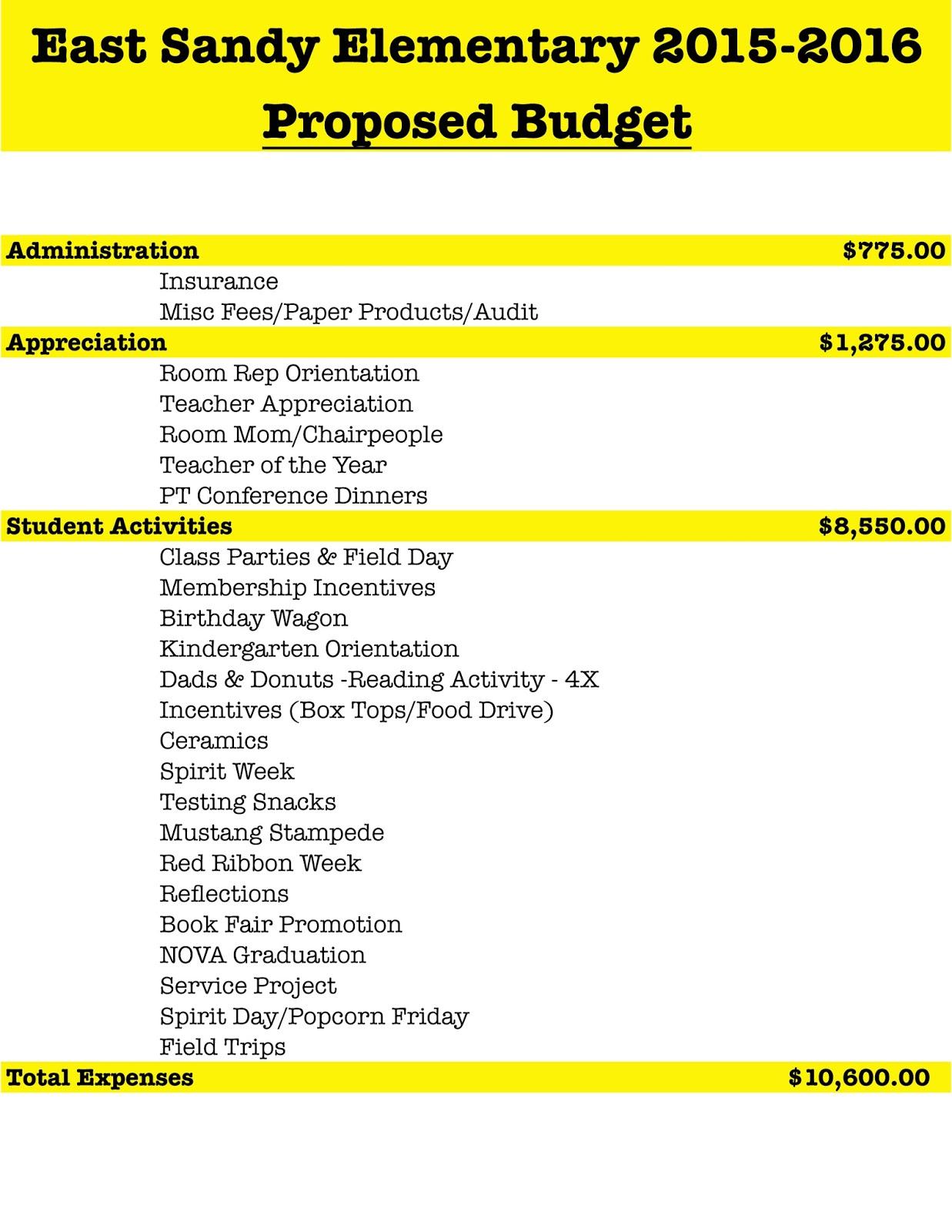 East Sandy Pta 2015 16 Pta Budget
