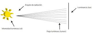 factores para la iluminacion de calidad