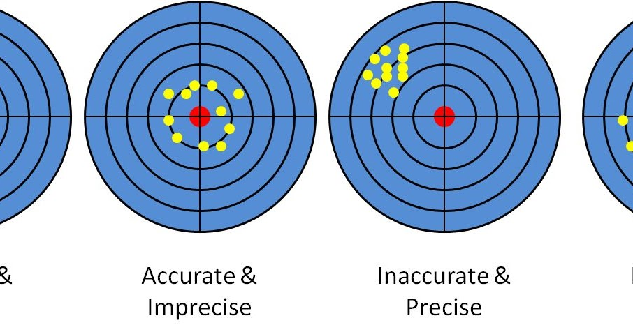 six sigma  what is accuracy and precision