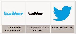 Apa yang dimaksud dengan Twitter