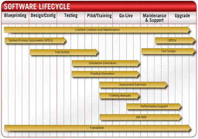 oracle-upk-erp-lifecycle-role-go-live-crp