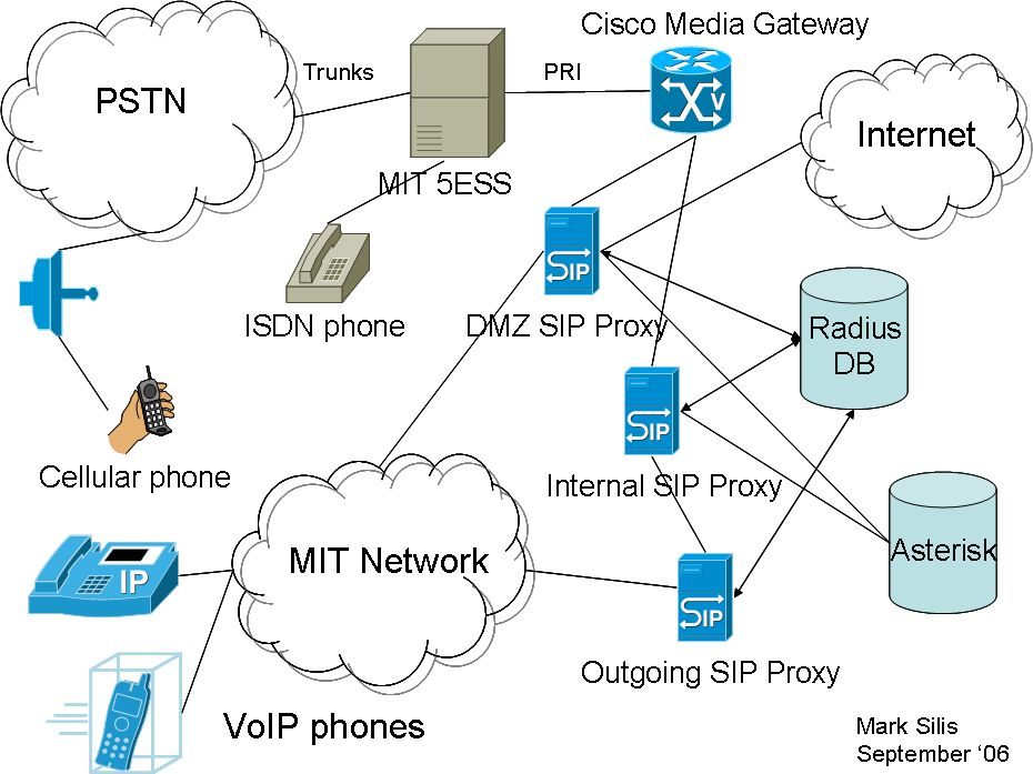 pstn switched telephone network