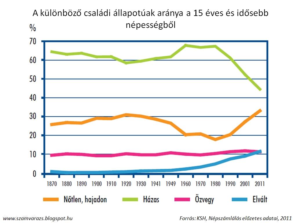"""Képtalálat a következőre: """"válások aránya magyarországon"""""""
