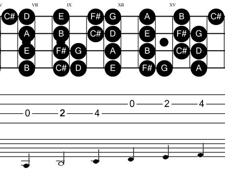 tutorial skala gitar