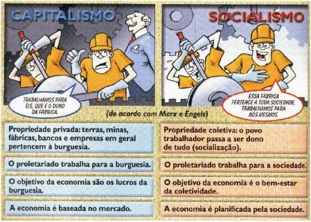 Resultado de imagem para socialismo x capitalismo