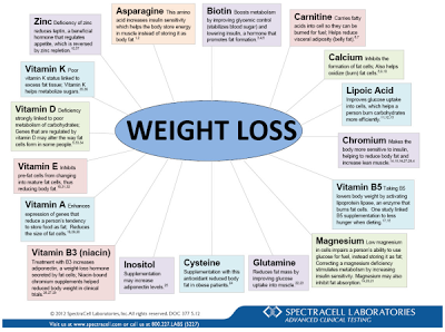 Food diet to lose weight fast photo 3