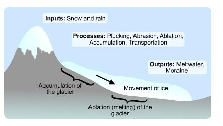 Geography... Extreme Landscapes: GLACIERS