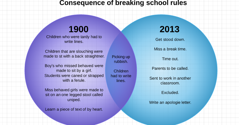 Candice Consequences Of Breaking School Rules Venn Diagram