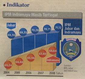 IPM INDRAMAYU