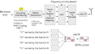 OFDMA Transmitter in LTE