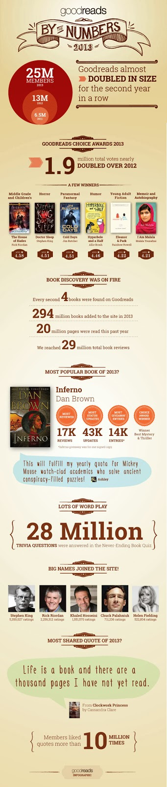 https://www.goodreads.com/blog/show/449-goodreads-2013-by-the-numbers-an-infographic