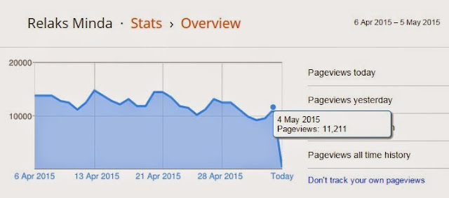 Blogger Stats vs Google Analytics