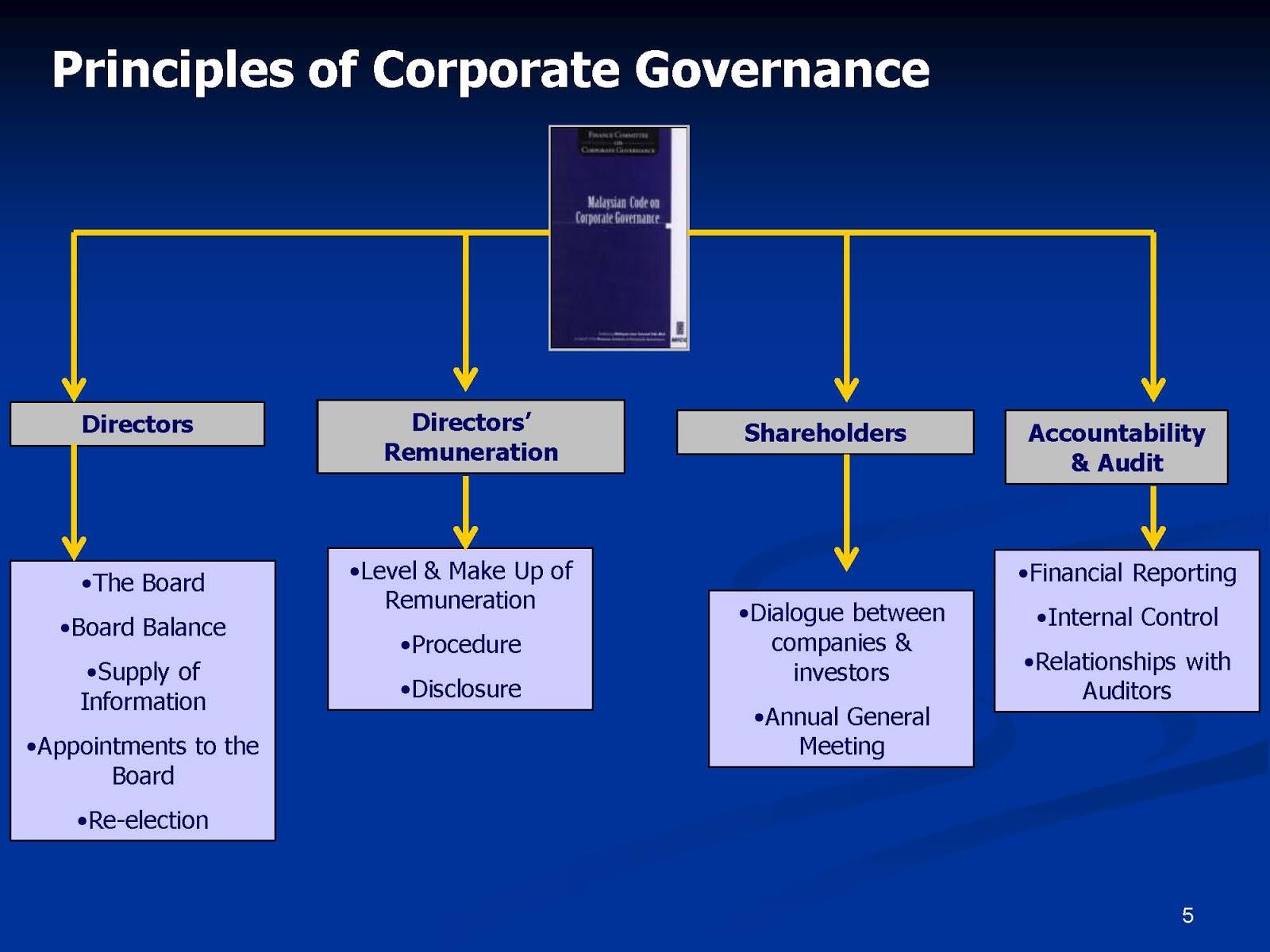 gcg in indonesia Latar belakang dan tujuan good corporate governance (gcg) a)  gcg dan pengawasan pasar modal di indonesia secara formal,.