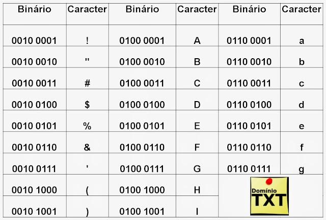 DominioTXT - Binário