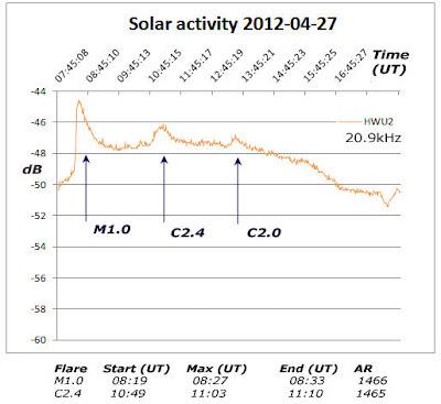 Actividad solar 27 de Abril de 2012