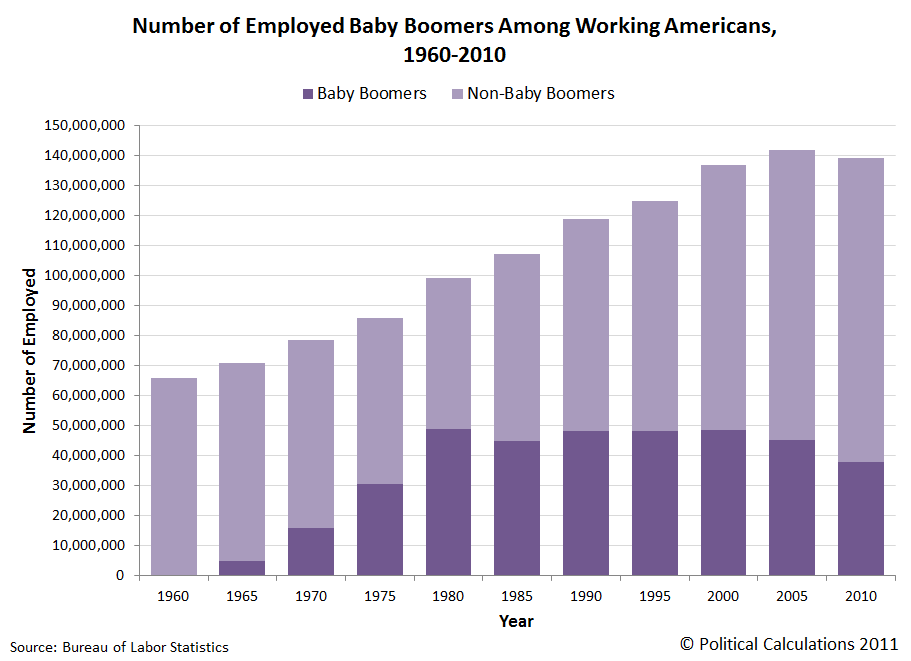 Number of Employed Baby Boomers Among Working Americans, 1960-2010