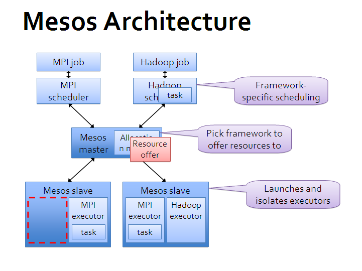 Options for mapreduce with hpc for Architecture hadoop