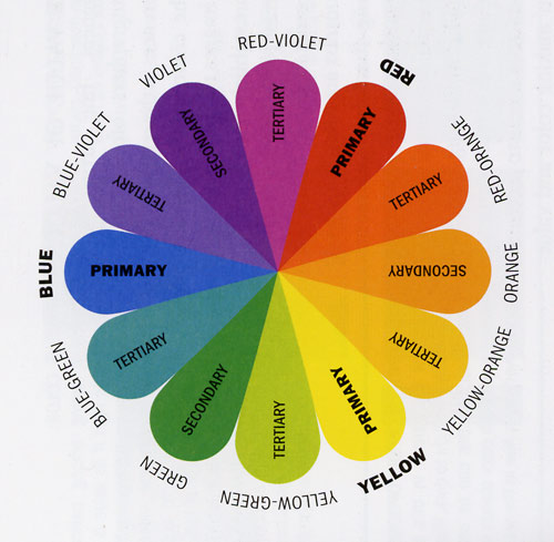 Knitting Color Wheel : Carli knits armonie di colori color harmonies