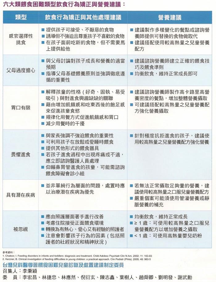 台灣餵食困難兒童診斷及處置建議