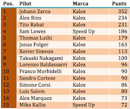 Classificació Moto2 2015