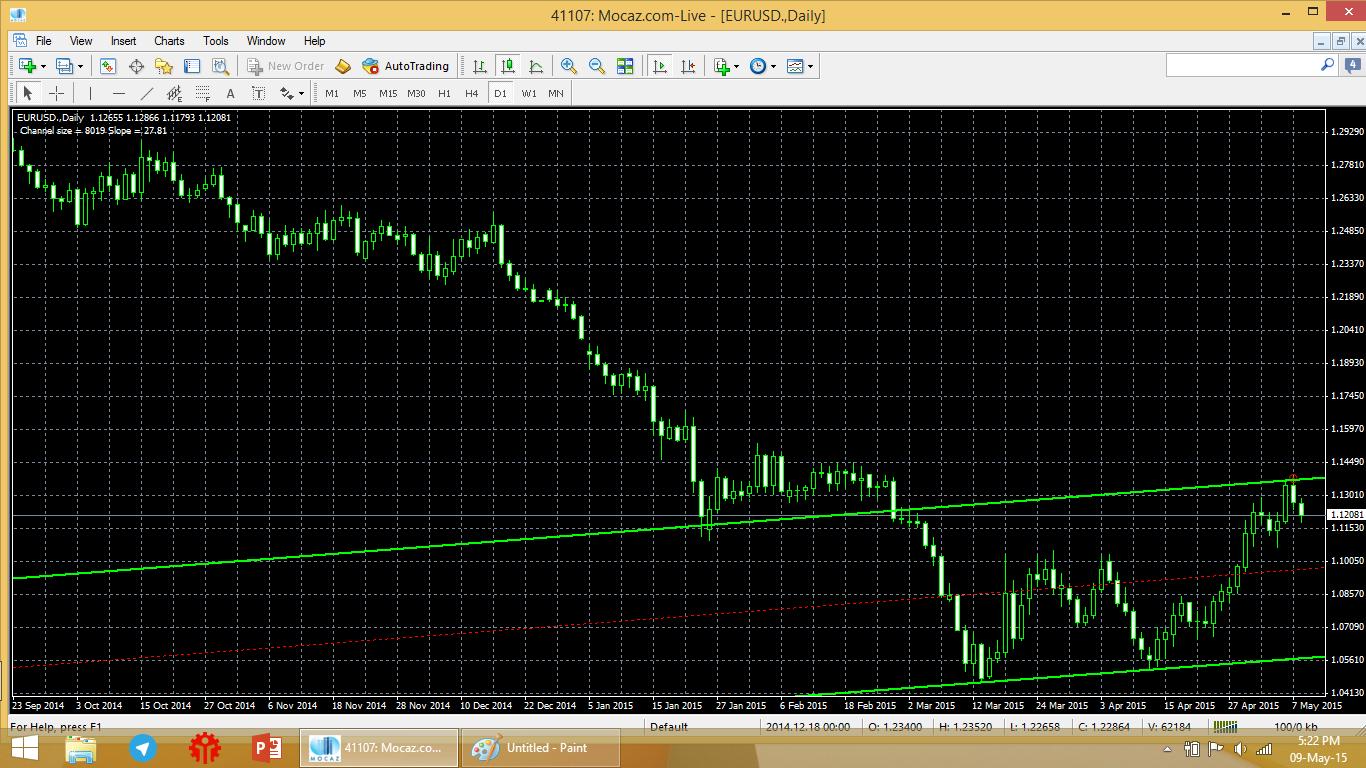 Forex signal yang bagus