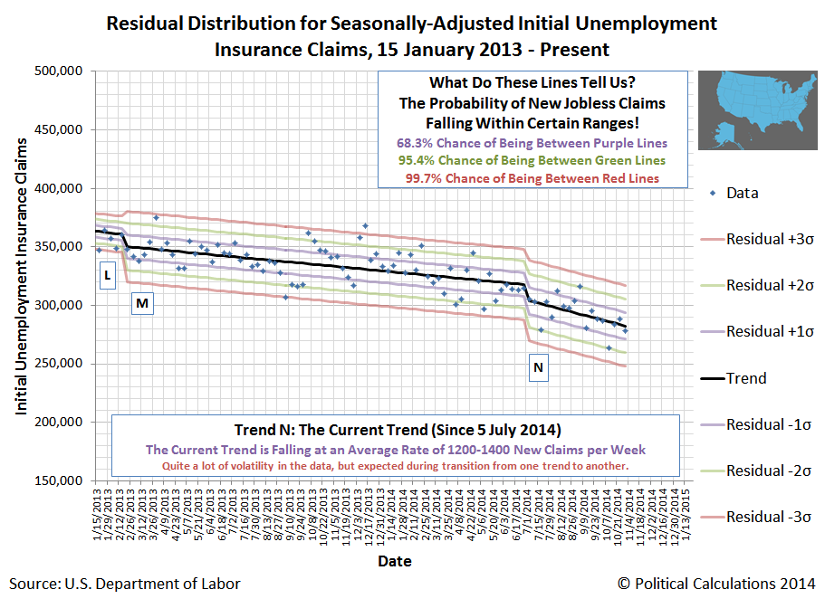 Residual Distribution for Seasonally-Adjusted Initial Unemployment Insurance Claims, 15 January 2013 - Present