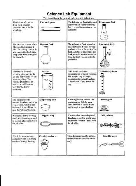 | alat alat laboratorium kimia | biologi| fungsinya| alat lab kimia ...