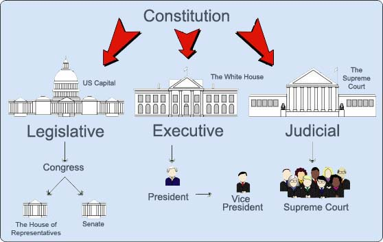 a comparison of political system in canada and united states The united states and canada, bordering countries with a shared history of british rule, are both democracies, but each uses distinct methods of government canada, for example, is a constitutional monarchy governed by a prime minister and a parliament in contrast, the united states is a republic governed by a president.