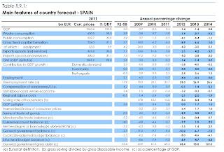 Previsones sobre la economía española de la Unión Europea