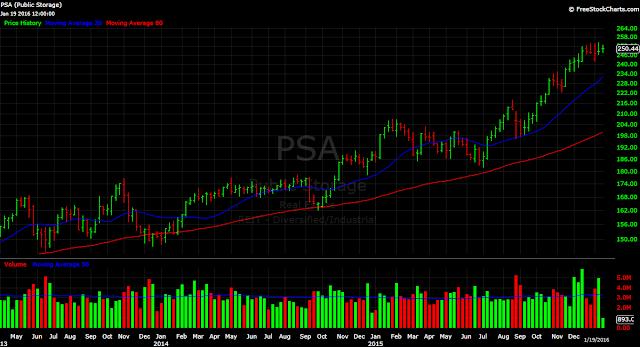 PSA Public Storage REIT stock chart