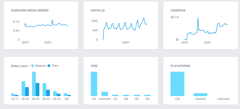 panel datos facebook analytics tutorial