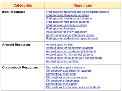 The Ultimate Back to School EdTech Chart
