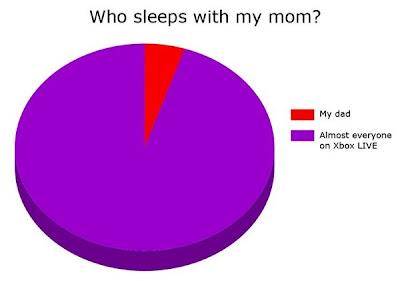 Wer schläft mit deiner Mutter. 5% dein Vater. 95% so ziemlich jeder auf Xbox Live.