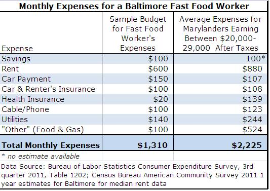 Marylands Money Matters McDs Budget Tool Not Adequate for MD – Cost of Living Worksheet