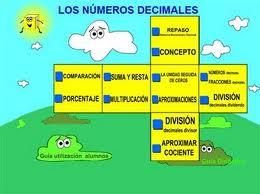 http://ntic.educacion.es/w3//eos/MaterialesEducativos/mem2008/visualizador_decimales/conceptodecimal.html