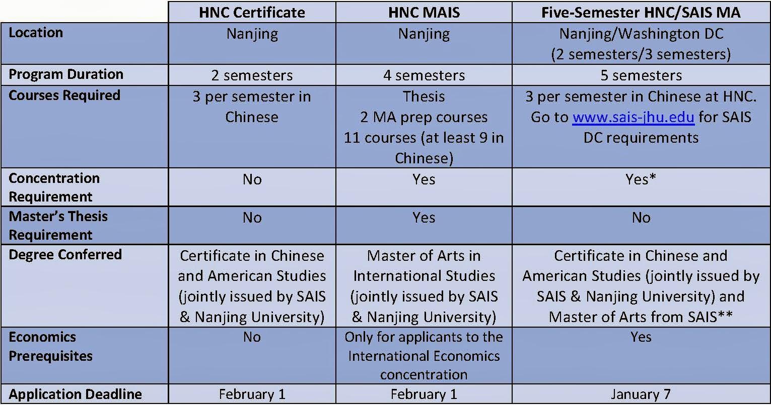 Hopkins-Nanjing Center Blog: The Best HNC Program for You