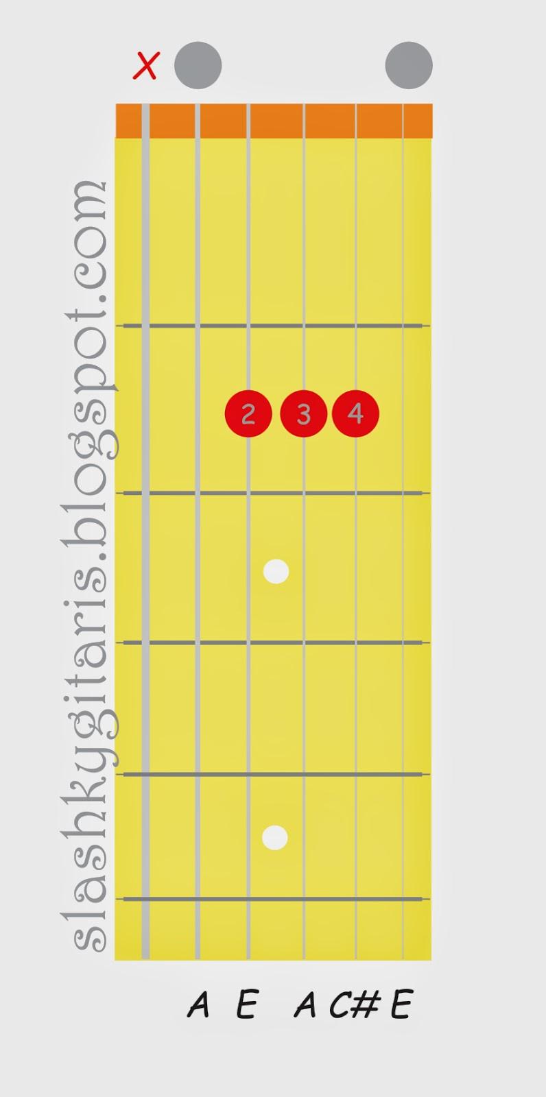 belajar gitar, belajar chord gitar, belajar gitar pemula, chord dasar, chord gitar, chord major, kunci gitar, kunci gitar A mayor,
