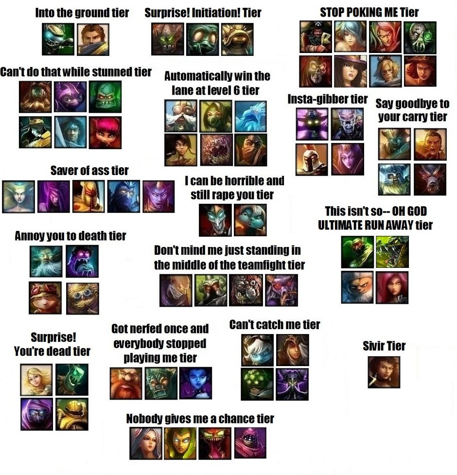 LOL Tier Visual Guide