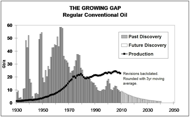 The Growing Gap in Oil Production