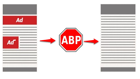Como funciona Adblock Plus
