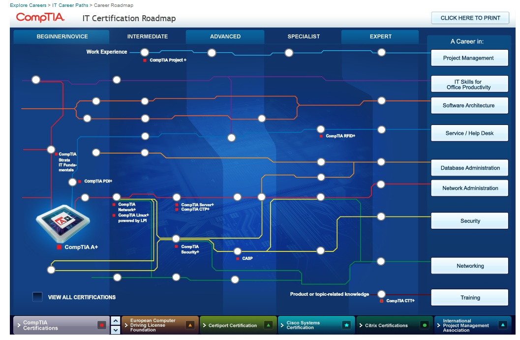 From The Trenches Chart Your Path With The Comptia Pathway Chart