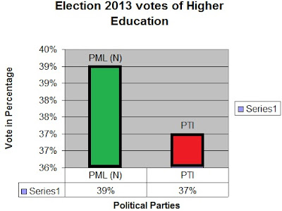 election 2013 higher education survey