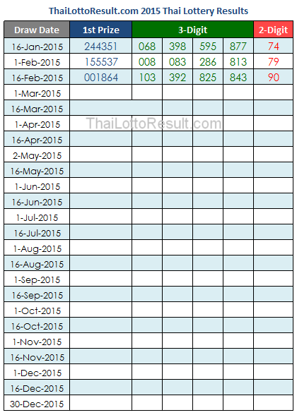 Thai Lottery Results Chart 2015