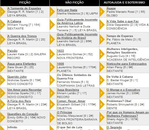 Os 10 livros + vendidos segundo a Revista Veja 21/09/2011